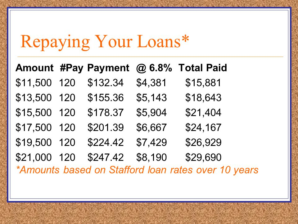 Repaying Your Loans* Amount #Pay Payment @ 6.8% Total Paid $11,500 120 $132.34 $4,381 $15,881 $13,500 120 $155.36 $5,143 $18,643 $15,500 120 $178.37 $5,904 $21,404 $17,500 120 $201.39 $6,667 $24,167 $19,500 120 $224.42 $7,429 $26,929 $21,000 120 $247.42 $8,190 $29,690 *Amounts based on Stafford loan rates over 10 years