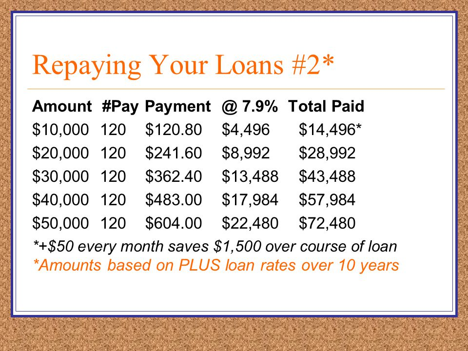 Repaying Your Loans #2* Amount #Pay Payment @ 7.9% Total Paid $10,000 120 $120.80 $4,496 $14,496* $20,000 120 $241.60 $8,992 $28,992 $30,000 120 $362.40 $13,488 $43,488 $40,000 120 $483.00 $17,984 $57,984 $50,000 120 $604.00 $22,480 $72,480 *+$50 every month saves $1,500 over course of loan *Amounts based on PLUS loan rates over 10 years