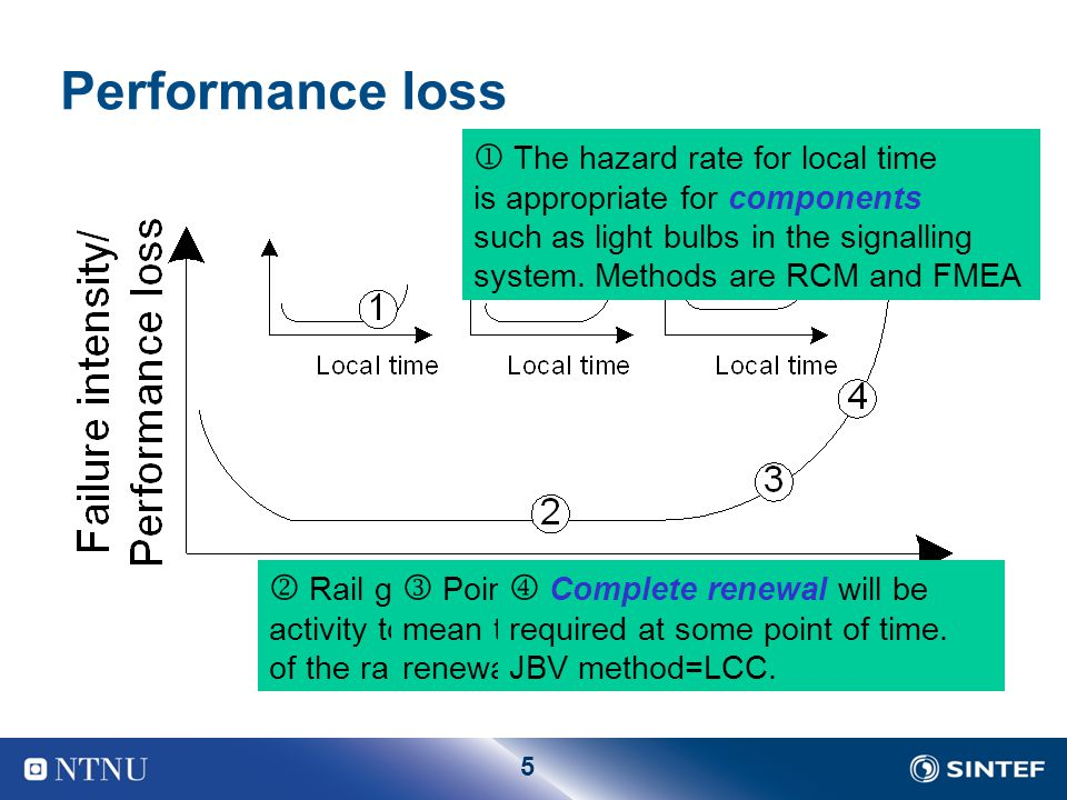 5 Performance loss  The hazard rate for local time is appropriate for components such as light bulbs in the signalling system.