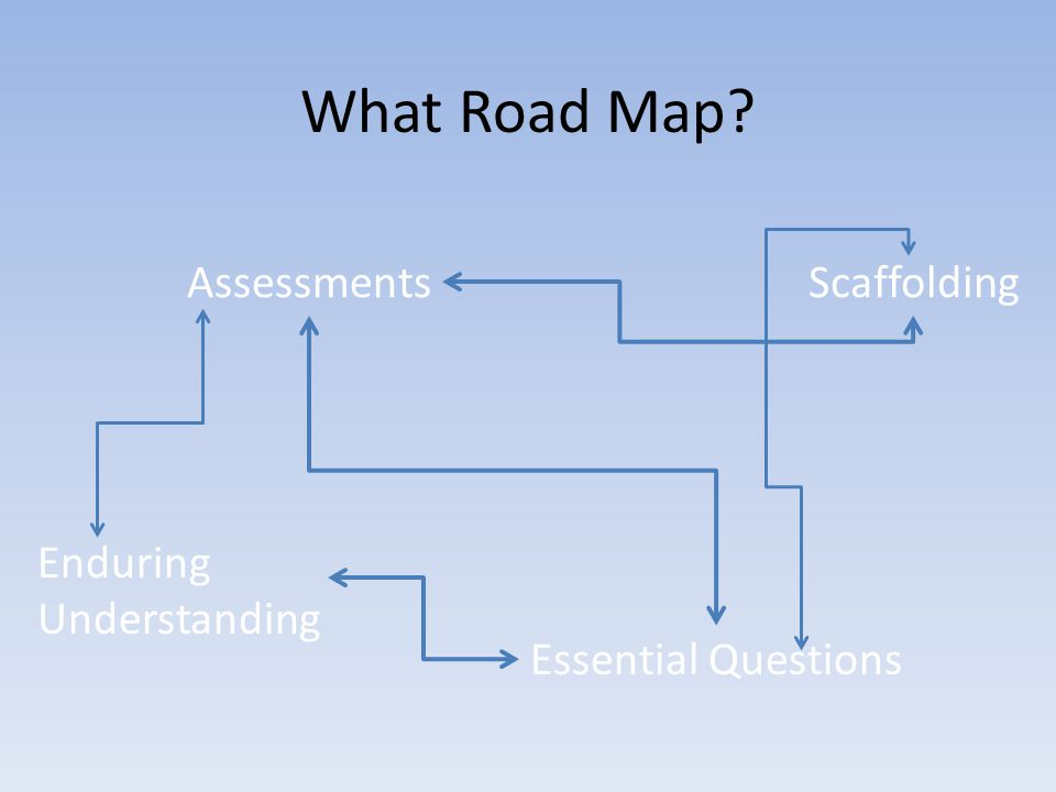 What Road Map? Essential Questions Enduring Understanding AssessmentsScaffolding