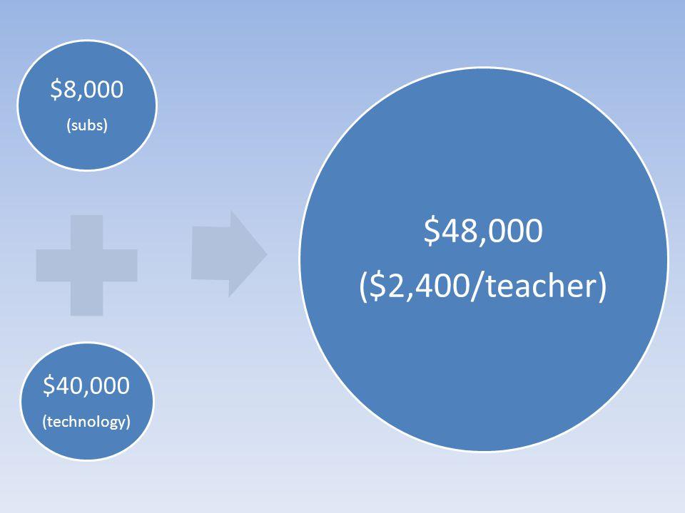 $8,000 (subs) $40,000 (technology) $48,000 ($2,400/teacher)