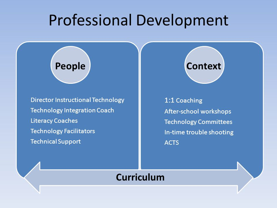 Professional Development Curriculum ContextPeople Director Instructional Technology Technology Integration Coach Literacy Coaches Technology Facilitators Technical Support 1:1 Coaching After-school workshops Technology Committees In-time trouble shooting ACTS