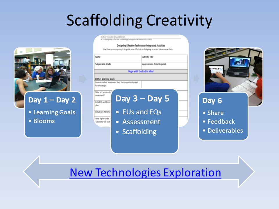 Day 1 – Day 2 Learning Goals Blooms Day 3 – Day 5 EUs and EQs Assessment Scaffolding Day 6 Share Feedback Deliverables New Technologies Exploration Scaffolding Creativity