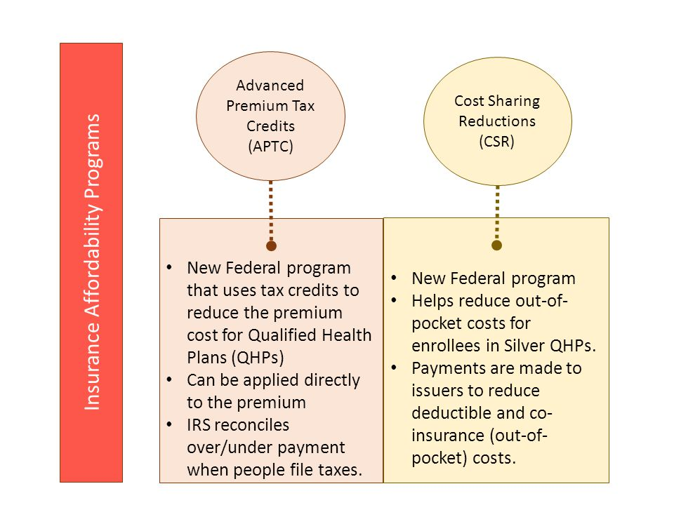 Insurance Affordability Programs New Federal program that uses tax credits to reduce the premium cost for Qualified Health Plans (QHPs) Can be applied directly to the premium IRS reconciles over/under payment when people file taxes.