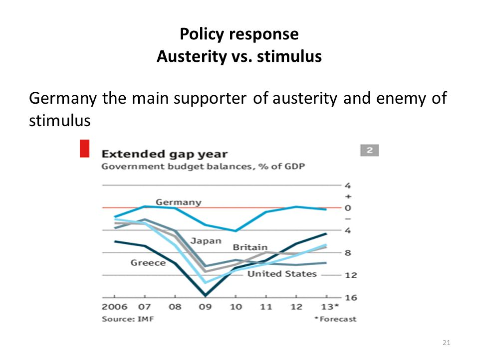 Policy response Austerity vs. stimulus Germany the main supporter of austerity and enemy of stimulus 21