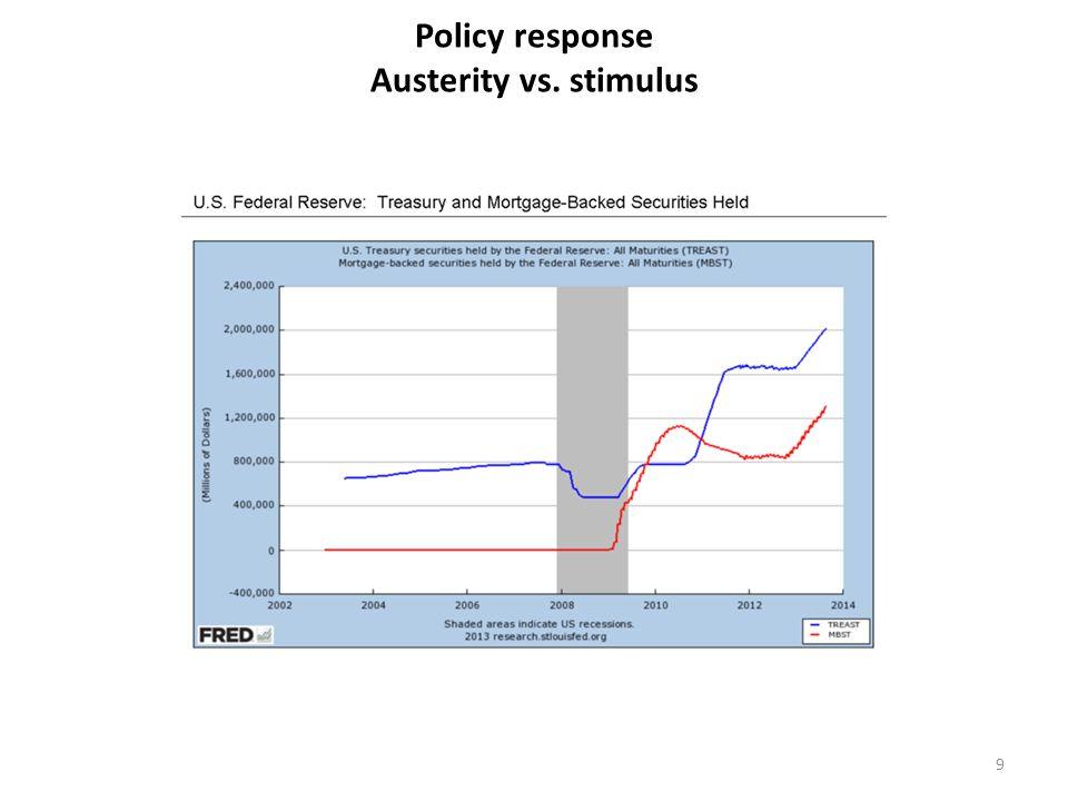 Policy response Austerity vs. stimulus 9