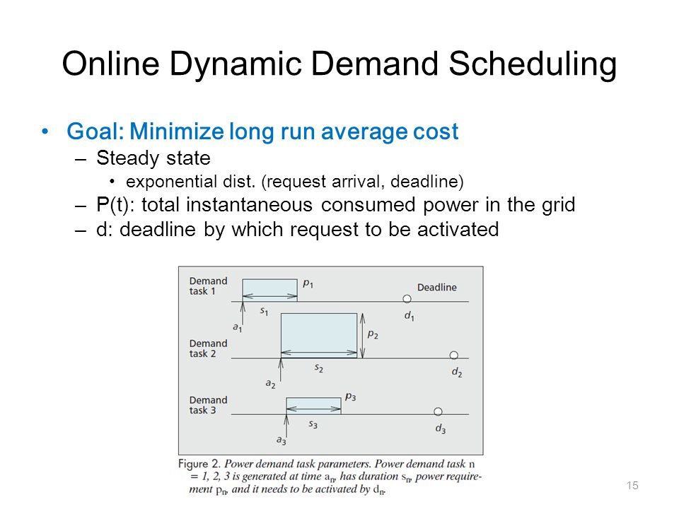 Online Dynamic Demand Scheduling Goal: Minimize long run average cost – Steady state exponential dist. (request arrival, deadline) – P(t): total insta