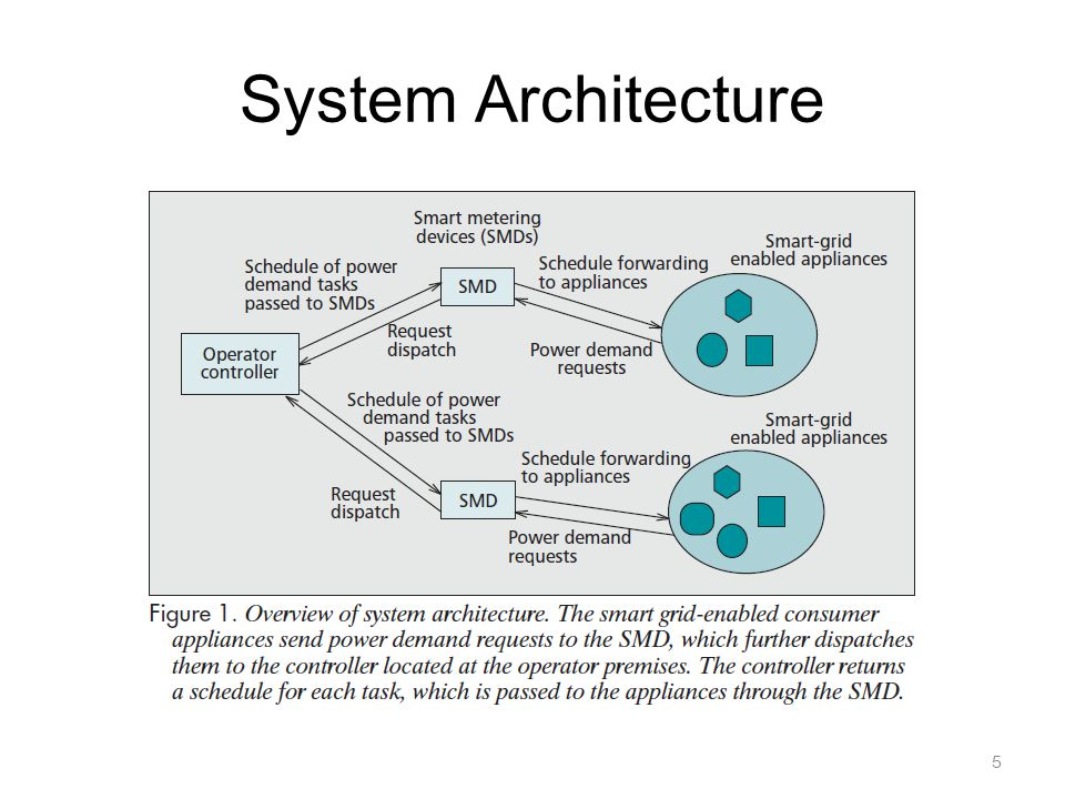System Architecture 5