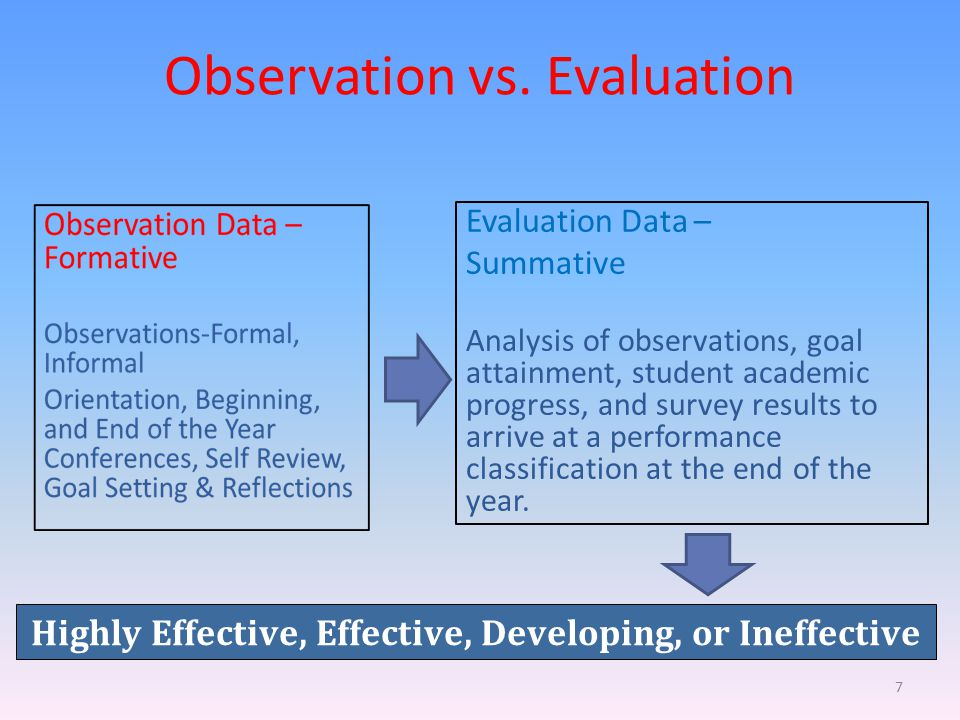 Observation vs. Evaluation Evaluation Data – Summative Analysis of observations, goal attainment, student academic progress, and survey results to arr