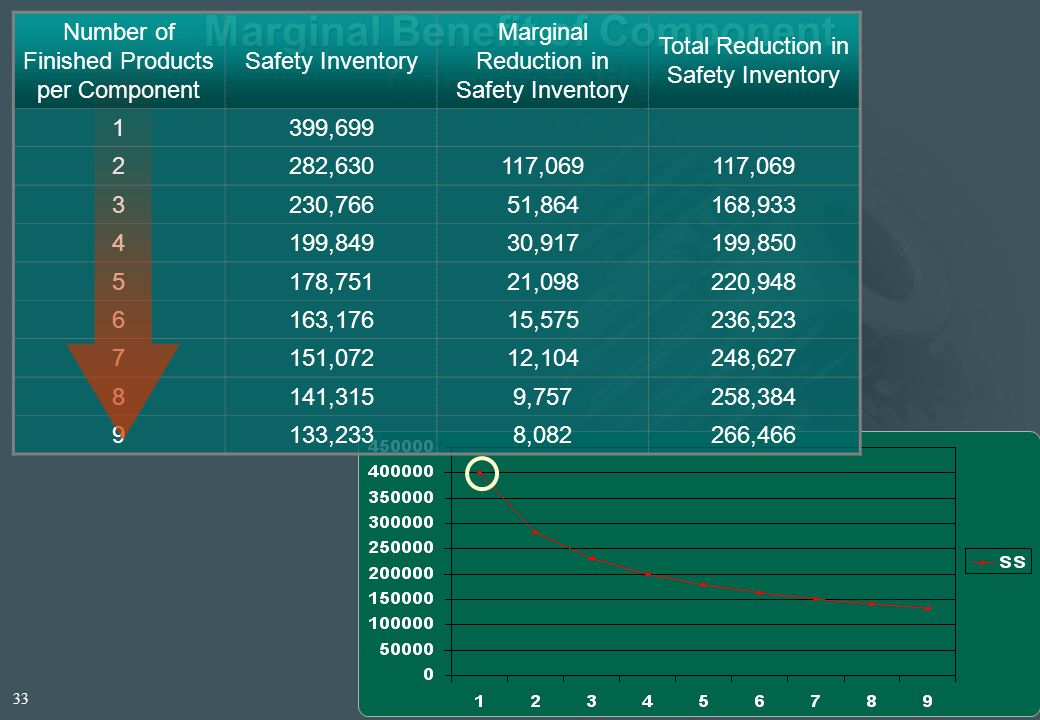 Marginal Benefit of Component Commonality Number of Finished Products per Component Safety Inventory Marginal Reduction in Safety Inventory Total Reduction in Safety Inventory 1399,699 2282,630117,069 3230,76651,864168,933 4199,84930,917199,850 5178,75121,098220,948 6163,17615,575236,523 7151,07212,104248,627 8141,3159,757258,384 9133,2338,082266,466 33
