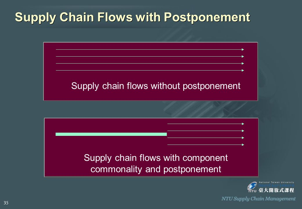 Supply Chain Flows with Postponement Supply chain flows without postponement Supply chain flows with component commonality and postponement 35