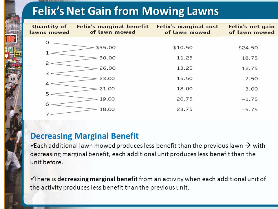 Felix's Net Gain from Mowing Lawns Decreasing Marginal Benefit Each additional lawn mowed produces less benefit than the previous lawn  with decreasing marginal benefit, each additional unit produces less benefit than the unit before.
