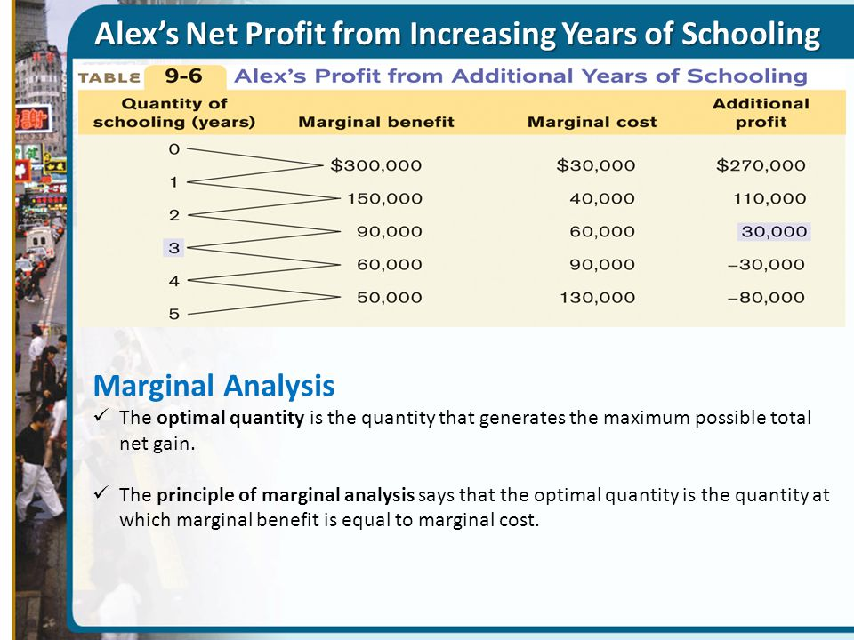 Alex's Net Profit from Increasing Years of Schooling Marginal Analysis The optimal quantity is the quantity that generates the maximum possible total net gain.