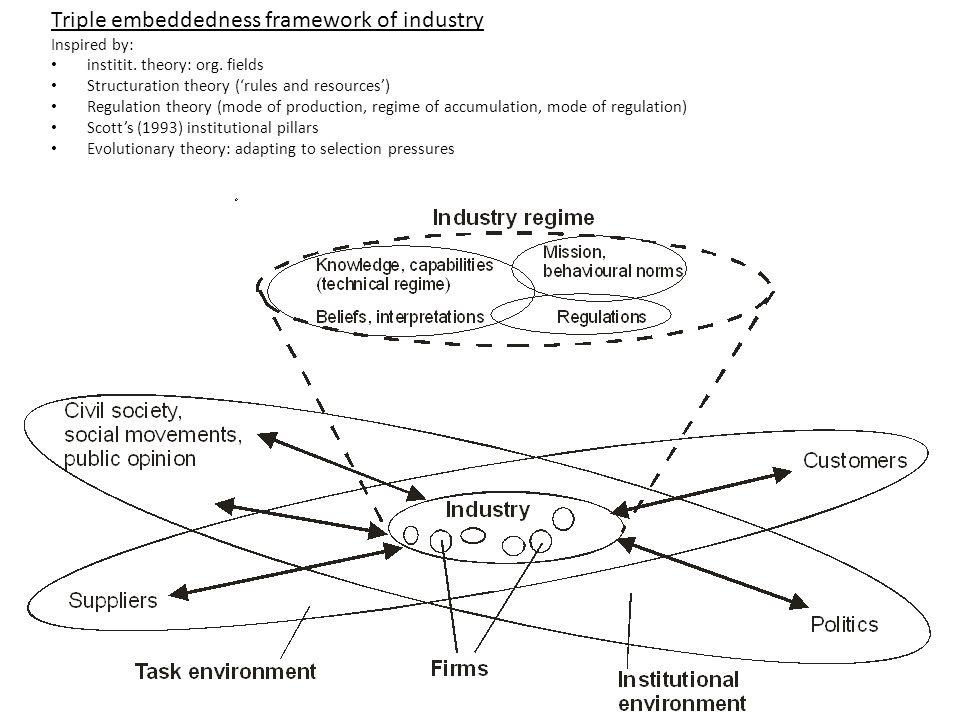 Triple embeddedness framework of industry Inspired by: institit.