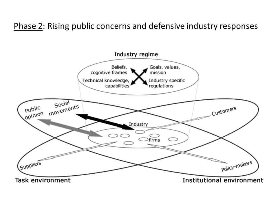Phase 2: Rising public concerns and defensive industry responses