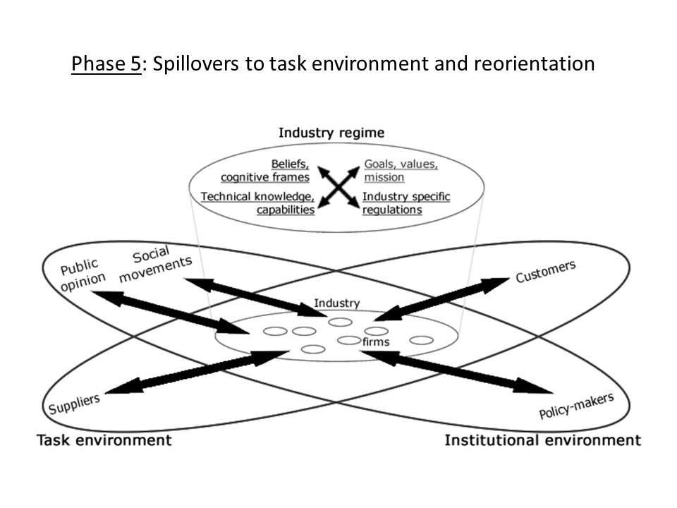Phase 5: Spillovers to task environment and reorientation