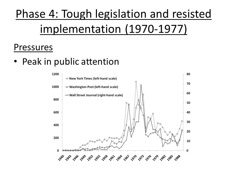 Phase 4: Tough legislation and resisted implementation (1970-1977) Pressures Peak in public attention