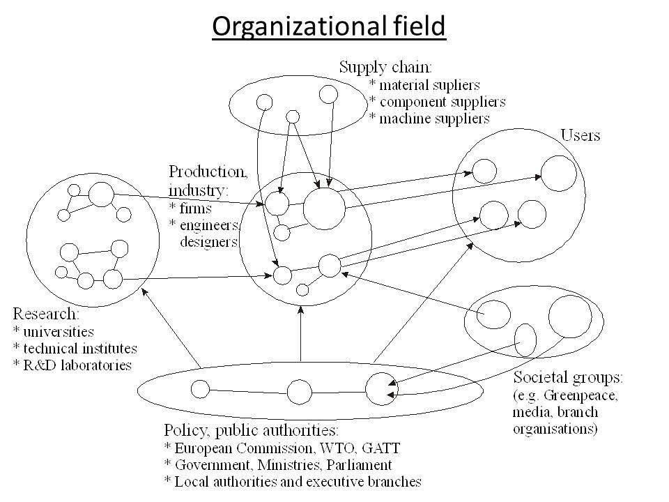 Organizational field