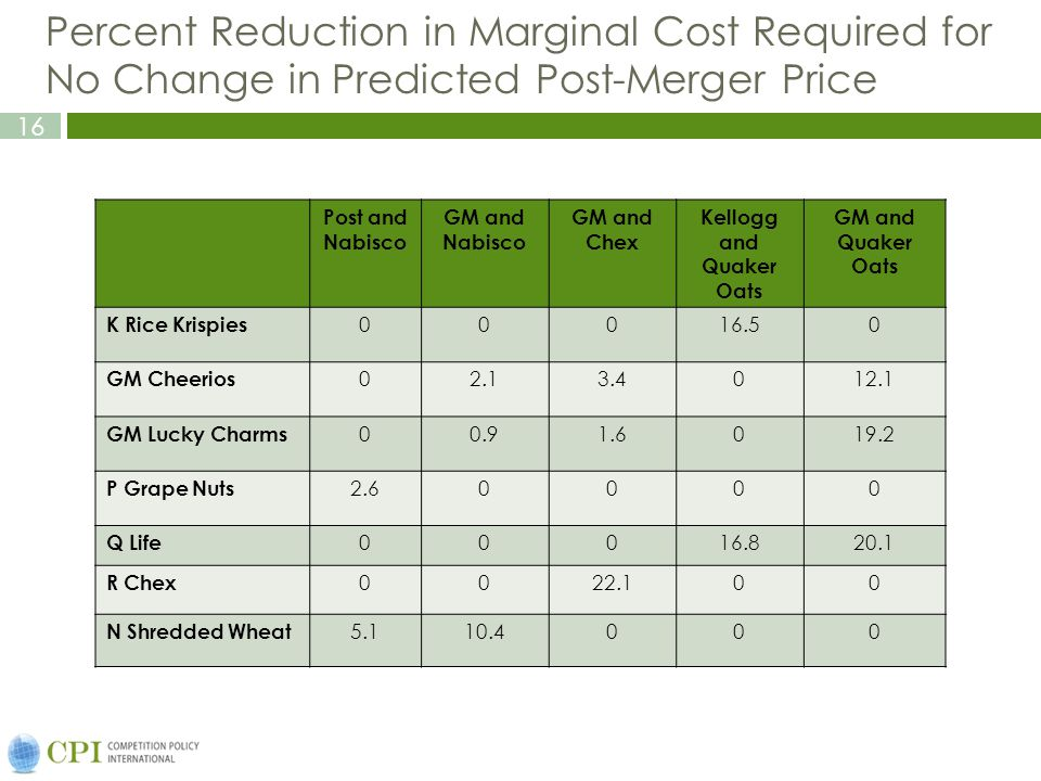 16 Percent Reduction in Marginal Cost Required for No Change in Predicted Post-Merger Price Post and Nabisco GM and Nabisco GM and Chex Kellogg and Quaker Oats GM and Quaker Oats K Rice Krispies 00016.50 GM Cheerios 02.13.4012.1 GM Lucky Charms 00.91.6019.2 P Grape Nuts 2.60000 Q Life 00016.820.1 R Chex 0022.100 N Shredded Wheat 5.110.4000