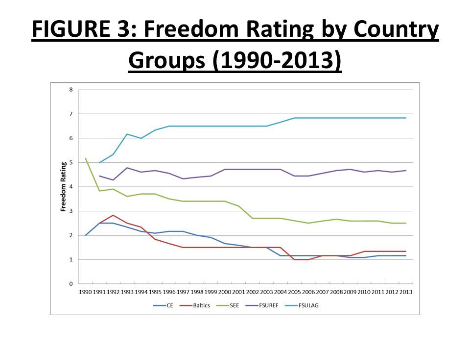 FIGURE 3: Freedom Rating by Country Groups (1990-2013)