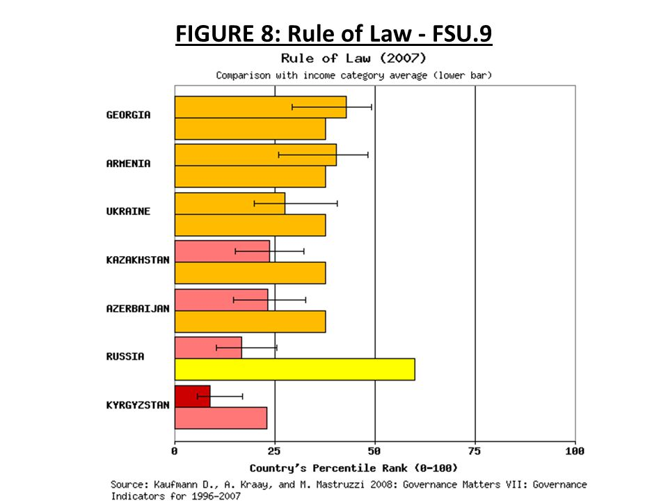 FIGURE 8: Rule of Law - FSU.9