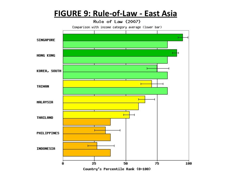 FIGURE 9: Rule-of-Law - East Asia