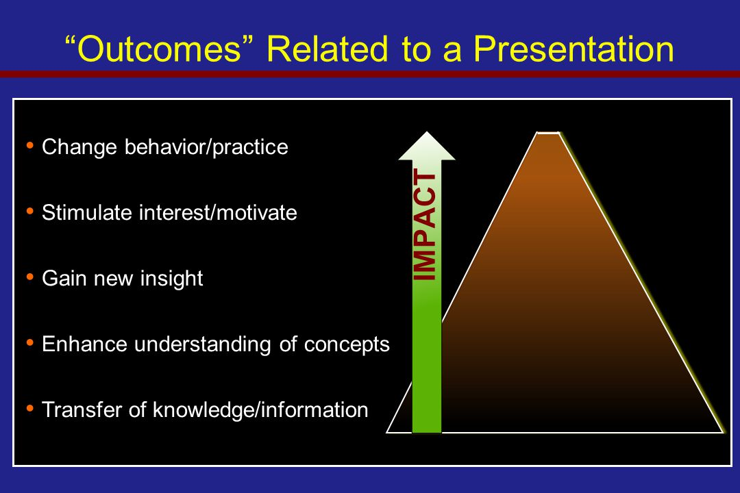 """Change behavior/practice Stimulate interest/motivate Gain new insight Enhance understanding of concepts Transfer of knowledge/information """"Outcomes"""" R"""