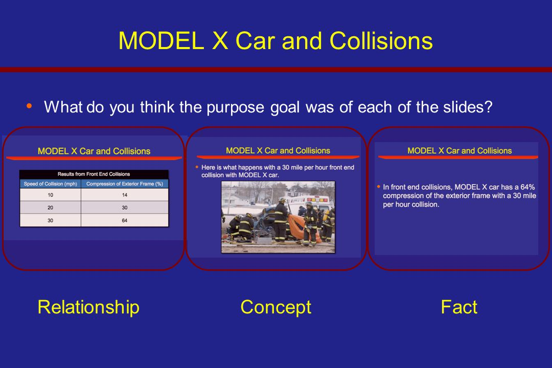 MODEL X Car and Collisions What do you think the purpose goal was of each of the slides? RelationshipConceptFact