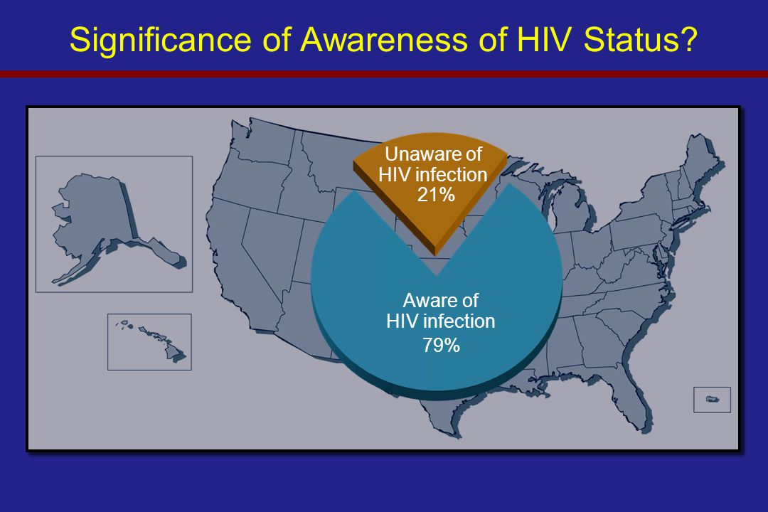 Significance of Awareness of HIV Status? Unaware of HIV infection 21% Aware of HIV infection 79%