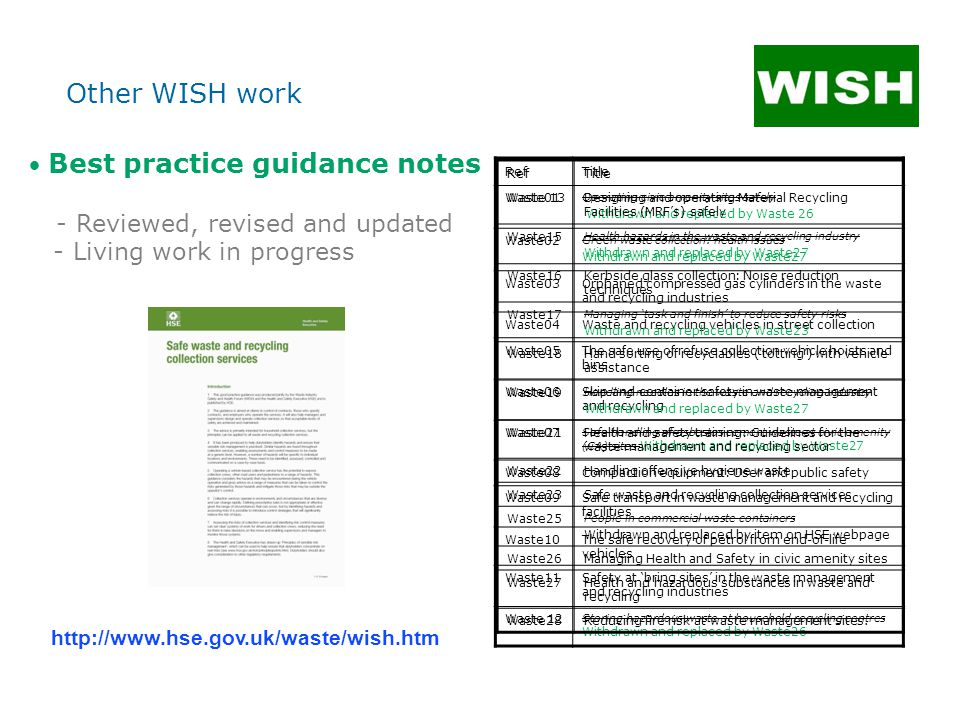 Best practice guidance notes - Reviewed, revised and updated - Living work in progress RefTitle Waste01 Operating civic amenity sites safely Withdrawn and replaced by Waste 26 Waste02 Green waste collection: health issues Withdrawn and replaced by Waste27 Waste03Orphaned compressed gas cylinders in the waste and recycling industries Waste04Waste and recycling vehicles in street collection Waste05The safe use of refuse collection vehicle hoists and bins Waste06Skip and container safety in waste management and recycling Waste07 Safe handling of asbestos cement waste at civic amenity (CA) sites Withdrawn and replaced by Waste27 Waste08Compaction equipment: User and public safety Waste09Safe transport in waste management and recycling facilities Waste10The safe recovery of petrol from end-of-life vehicles Waste11Safety at 'bring sites' in the waste management and recycling industries Waste 12 Storing hazardous waste at household recycling centres Withdrawn and replaced by Waste26 RefTitle Waste 13Designing and operating Material Recycling Facilities (MRF's) safely Waste15 Health hazards in the waste and recycling industry Withdrawn and replaced by Waste27 Waste16Kerbside glass collection: Noise reduction techniques Waste17 Managing 'task and finish' to reduce safety risks Withdrawn and replaced by Waste23 Waste18Hand sorting of recyclables ('totting') with vehicle assistance Waste19 Handling needles in the waste and recycling industry Withdrawn and replaced by Waste27 Waste21Health and safety training: Guidelines for the waste management and recycling sector Waste22Handling offensive hygiene waste Waste23Safe waste and recycling collection services Waste25 People in commercial waste containers Withdrawn and replaced by item on HSE webpage Waste26Managing Health and Safety in civic amenity sites Waste27Health and hazardous substances in waste and recycling Waste28Reducing fire risk at waste management sites.