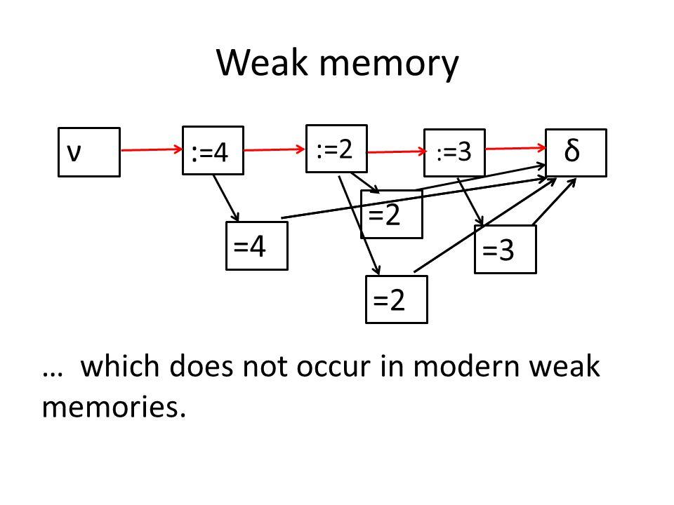 Weak memory νδ … which does not occur in modern weak memories. : =3 :=2 : =4 =4 =3 =2