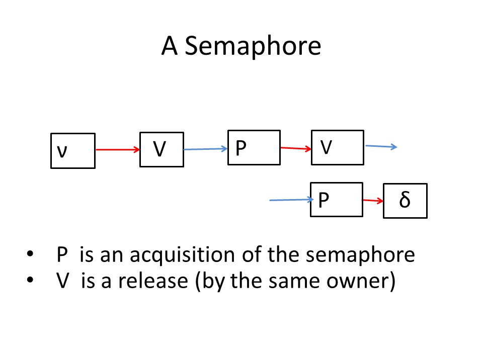 A Semaphore ν δ P is an acquisition of the semaphore V is a release (by the same owner) V P V P