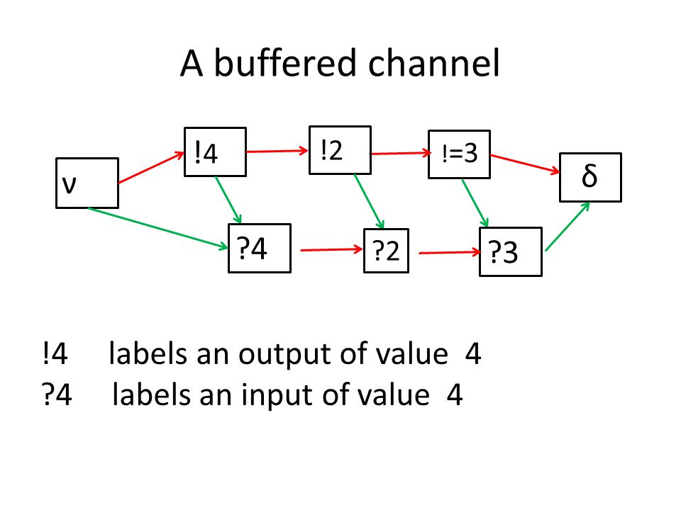 A buffered channel ν δ !4labels an output of value 4 4 labels an input of value 4 .