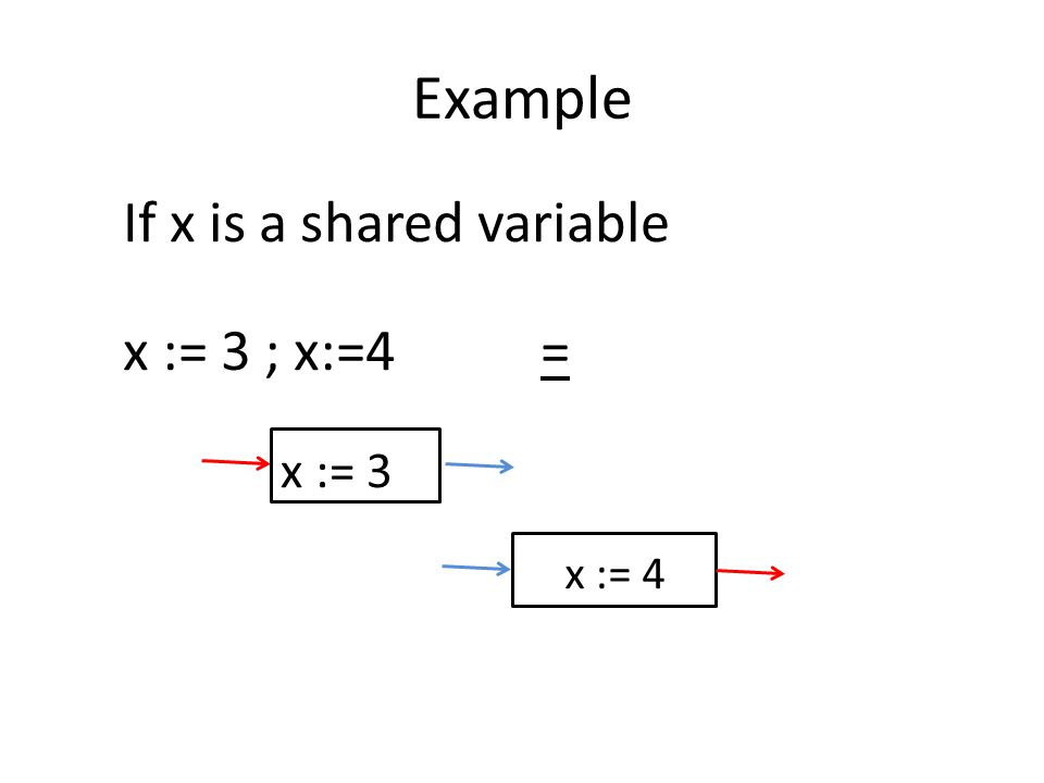 Example x := 3 x := 4 If x is a shared variable x := 3 ; x:=4=