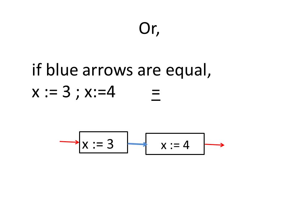 Or, x := 3 x := 4 if blue arrows are equal, x := 3 ; x:=4=