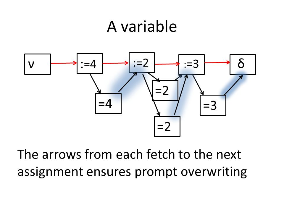 A variable νδ The arrows from each fetch to the next assignment ensures prompt overwriting : =3 :=2 : =4 =4 =3 =2