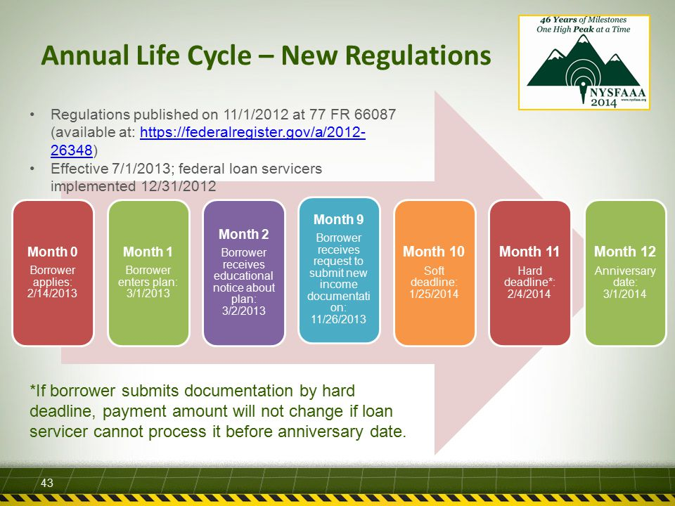 Annual Life Cycle – New Regulations 43 Month 0 Borrower applies: 2/14/2013 Month 1 Borrower enters plan: 3/1/2013 Month 2 Borrower receives educational notice about plan: 3/2/2013 Month 9 Borrower receives request to submit new income documentati on: 11/26/2013 Month 10 Soft deadline: 1/25/2014 Month 11 Hard deadline*: 2/4/2014 Month 12 Anniversary date: 3/1/2014 Regulations published on 11/1/2012 at 77 FR 66087 (available at: https://federalregister.gov/a/2012- 26348)https://federalregister.gov/a/2012- 26348 Effective 7/1/2013; federal loan servicers implemented 12/31/2012 *If borrower submits documentation by hard deadline, payment amount will not change if loan servicer cannot process it before anniversary date.
