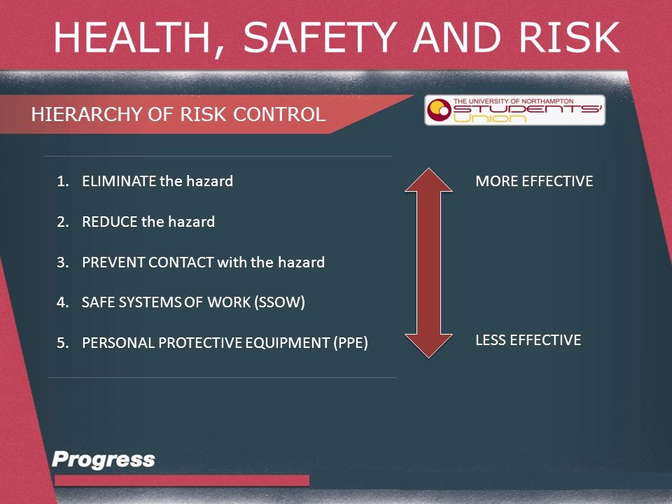 HEALTH, SAFETY AND RISK HIERARCHY OF RISK CONTROL 1.ELIMINATE the hazard 2.REDUCE the hazard 3.PREVENT CONTACT with the hazard 4.SAFE SYSTEMS OF WORK (SSOW) 5.PERSONAL PROTECTIVE EQUIPMENT (PPE) MORE EFFECTIVE LESS EFFECTIVE
