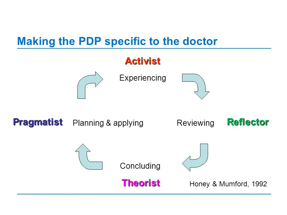 Making the PDP specific to the doctor Experiencing Reviewing Concluding Planning & applying Reflector Theorist Activist Pragmatist Honey & Mumford, 1992