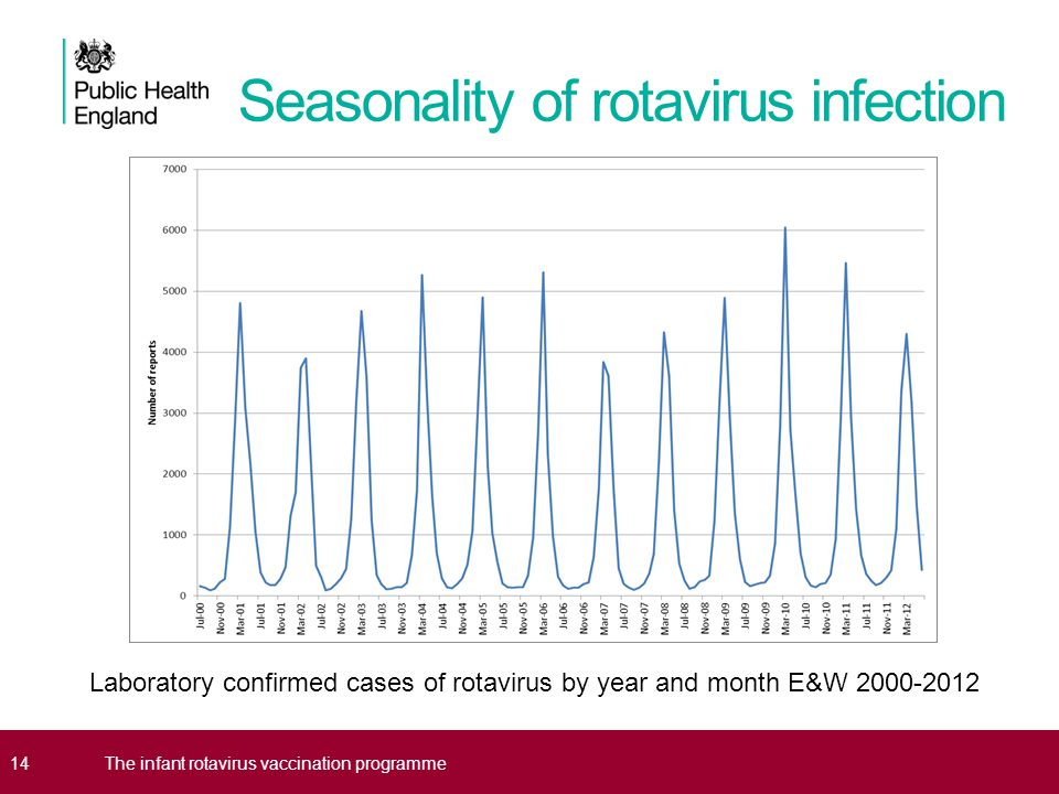 Seasonality of rotavirus infection 14The infant rotavirus vaccination programme Laboratory confirmed cases of rotavirus by year and month E&W 2000-2012