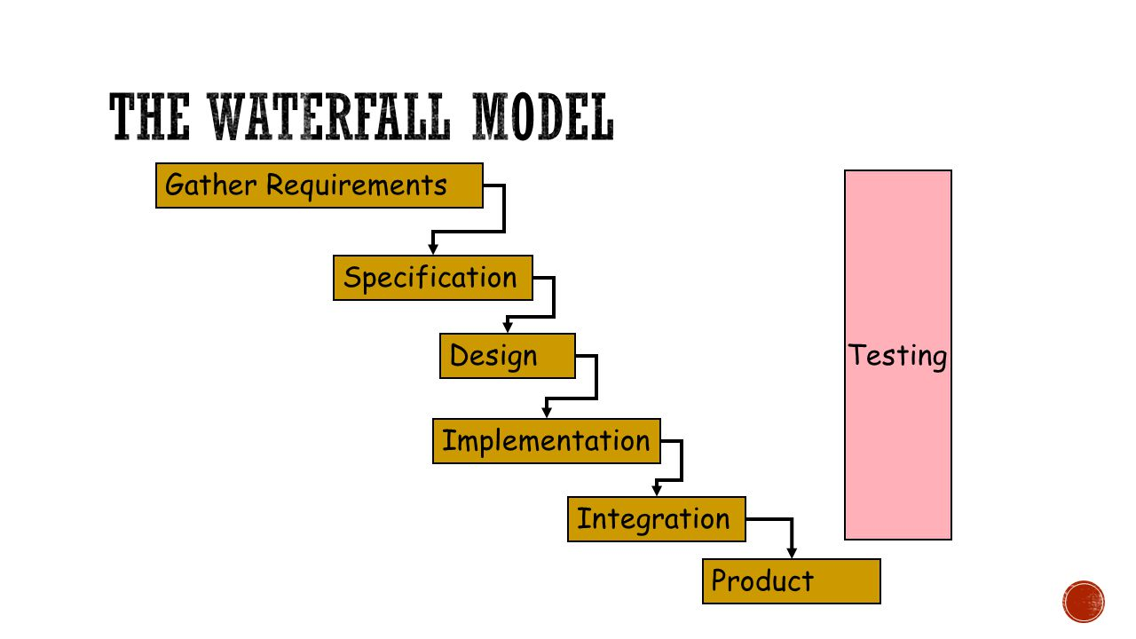Gather Requirements Specification Design Implementation Integration Product Testing