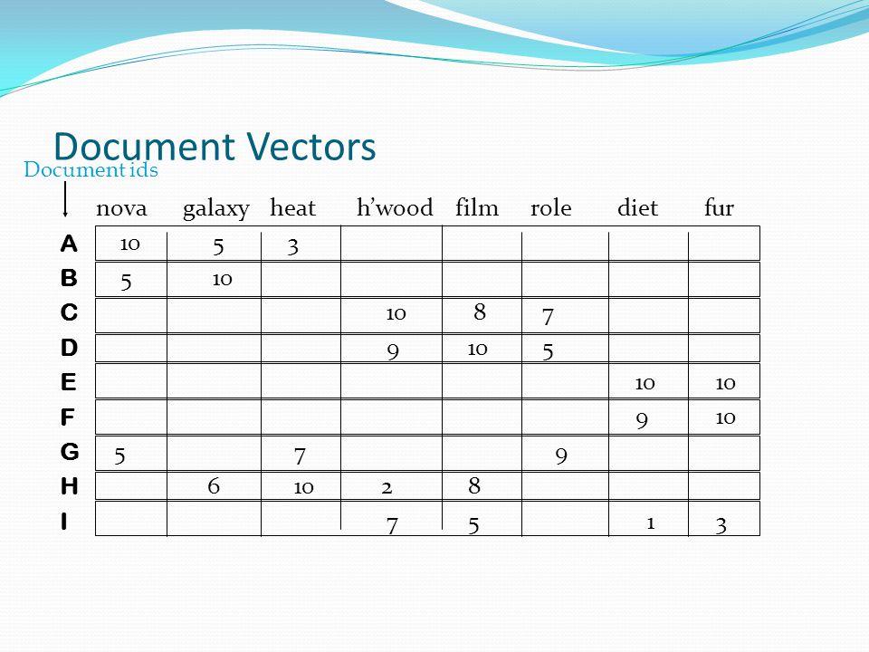 Document Vectors novagalaxy heath'wood filmroledietfur 10 5 3 5 10 10 8 7 9 10 5 10 10 9 10 5 7 9 6 10 2 8 7 5 1 3 ABCDEFGHIABCDEFGHI Document ids