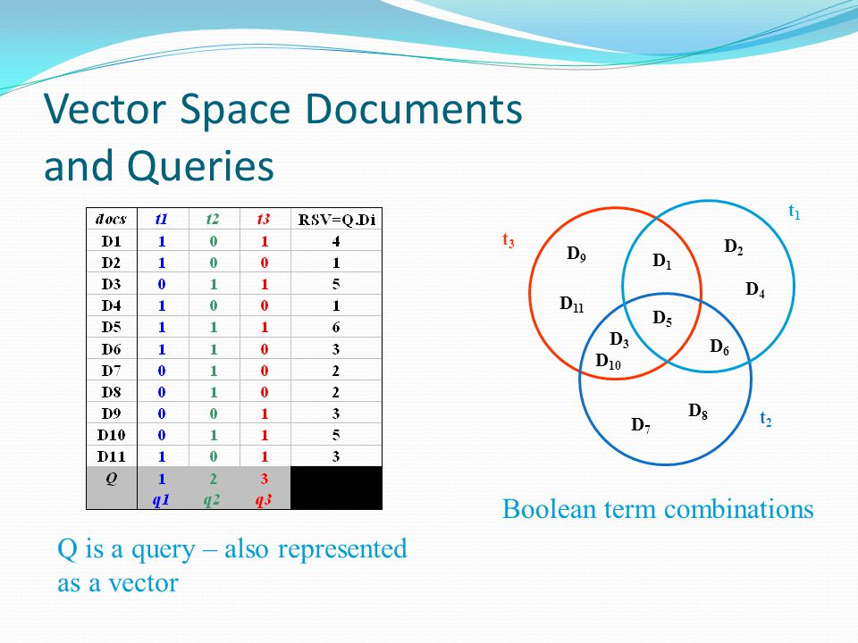 Vector Space Documents and Queries D1D1 D2D2 D3D3 D4D4 D5D5 D6D6 D7D7 D8D8 D9D9 D 10 D 11 t2t2 t3t3 t1t1 Boolean term combinations Q is a query – also
