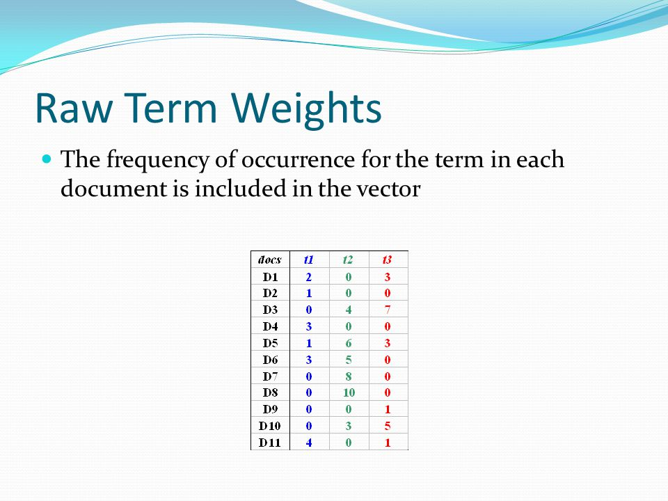 Raw Term Weights The frequency of occurrence for the term in each document is included in the vector