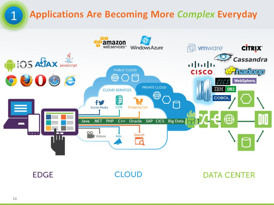 14 Applications Are Becoming More Complex Everyday Java.NET PHP C++ Oracle SAP CICS Big Data
