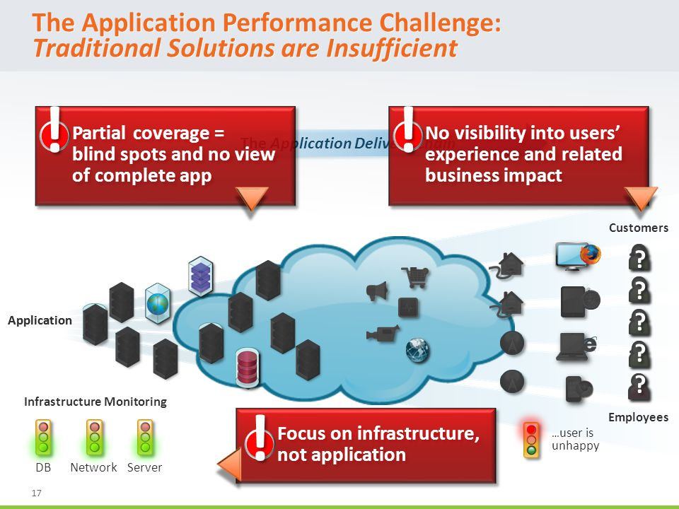 17 Application The Application Delivery Chain Application The Application Performance Challenge: Traditional Solutions are Insufficient Infrastructure Monitoring Partial coverage = blind spots and no view of complete app No visibility into users' experience and related business impact Focus on infrastructure, not application Customers Employees .