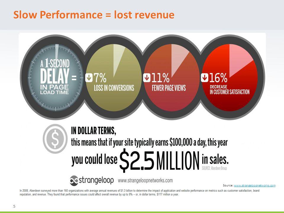 5 Source: www.strangeloopnetworks.comwww.strangeloopnetworks.com Slow Performance = lost revenue