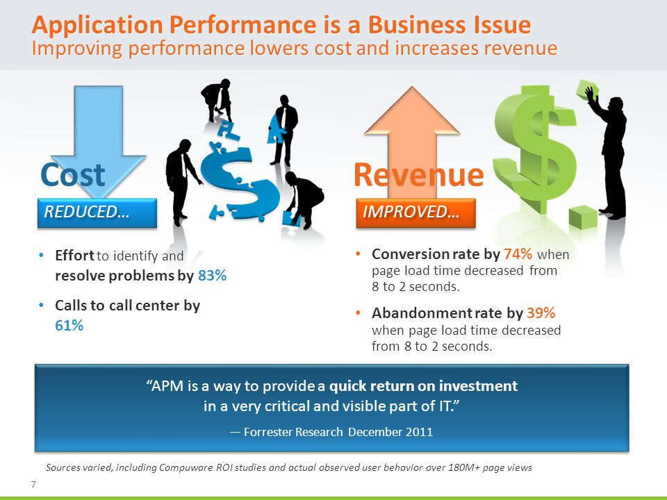 7 Application Performance is a Business Issue Improving performance lowers cost and increases revenue Sources varied, including Compuware ROI studies and actual observed user behavior over 180M+ page views Effort to identify and resolve problems by 83% Calls to call center by 61% Conversion rate by 74% when page load time decreased from 8 to 2 seconds.