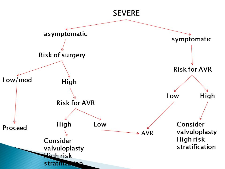 SEVERE symptomatic asymptomatic Risk of surgery Low/mod Proceed High Risk for AVR High Low AVR Consider valvuloplasty High risk stratification Risk for AVR HighLow Consider valvuloplasty High risk stratification