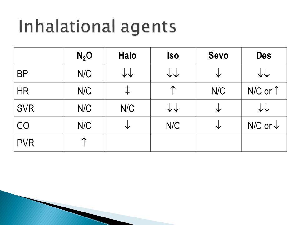 N2ON2OHaloIsoSevoDes BPN/C   HRN/C  N/C or  SVRN/C  CON/C   N/C or  PVR 